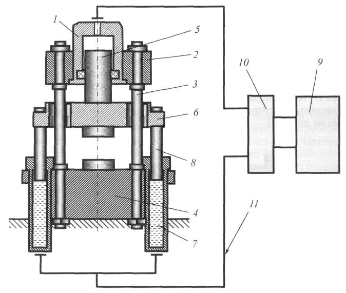 Схема ковочного гидравлического пресса: 1 - рабочий гидроцилиндр; 2 - неподвижная траверса; 3 - направляющие колонны...