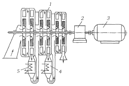 Схема трехсекционного шестиступенчатого центробежного компрессора: 1 - компрессор; 2 - редуктор; 3 - привод; 4...
