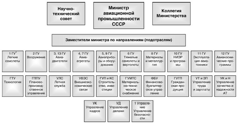 Организационная структура управления авиационной промышленностью СССР до 1991 г.