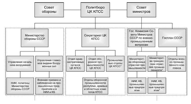 Схема 1.2.1.  Функциональная структура органов управления военно-промышленного комплекса.