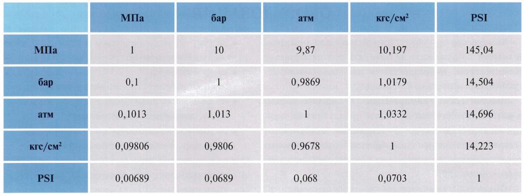 Как перевести миллиметры ртутного столба в паскали мм