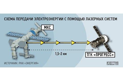 Специалистам РКК «Энергия» удалось зарядить смартфон беспроводным способом на расстоянии в 1,5 км