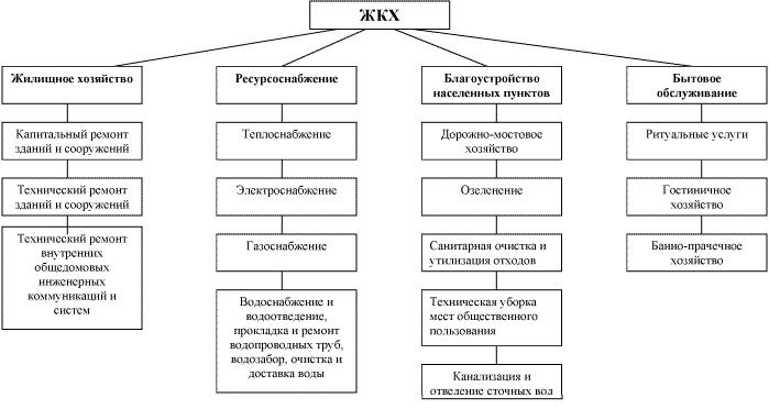 Классификация зданий коммунального хозяйства
