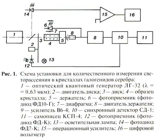 Установка состоит из оптического квантового генератора (ОКГ) ЛГ-32, излучение которого модулируется с помощью диска...